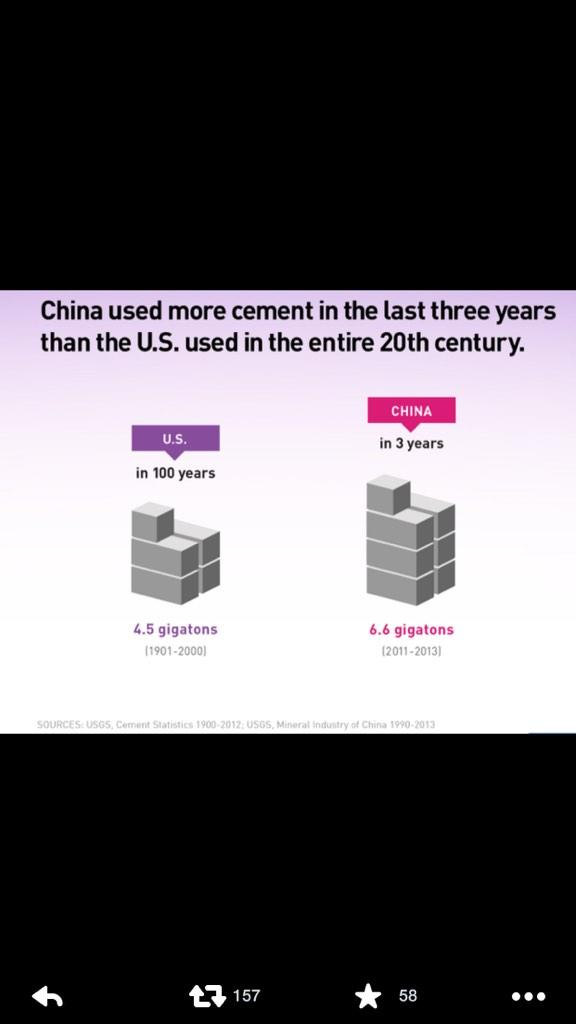 Amazing: China used more cement in 3 yrs than the US used in the entire 20th century http://t.co/OWpZulFiV5 http://t.co/FcLasJ2IUg