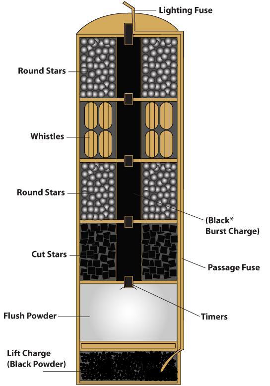 Brocks Fireworks Ltd On Twitter   U0026quot A Diagram Of A Multi