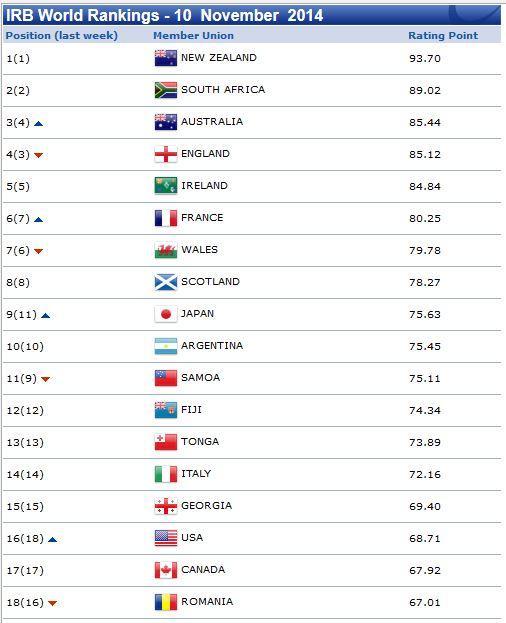 【速報】日本、IRBランキング過去最高の9位に。 http://t.co/1K4cgNB6Pv