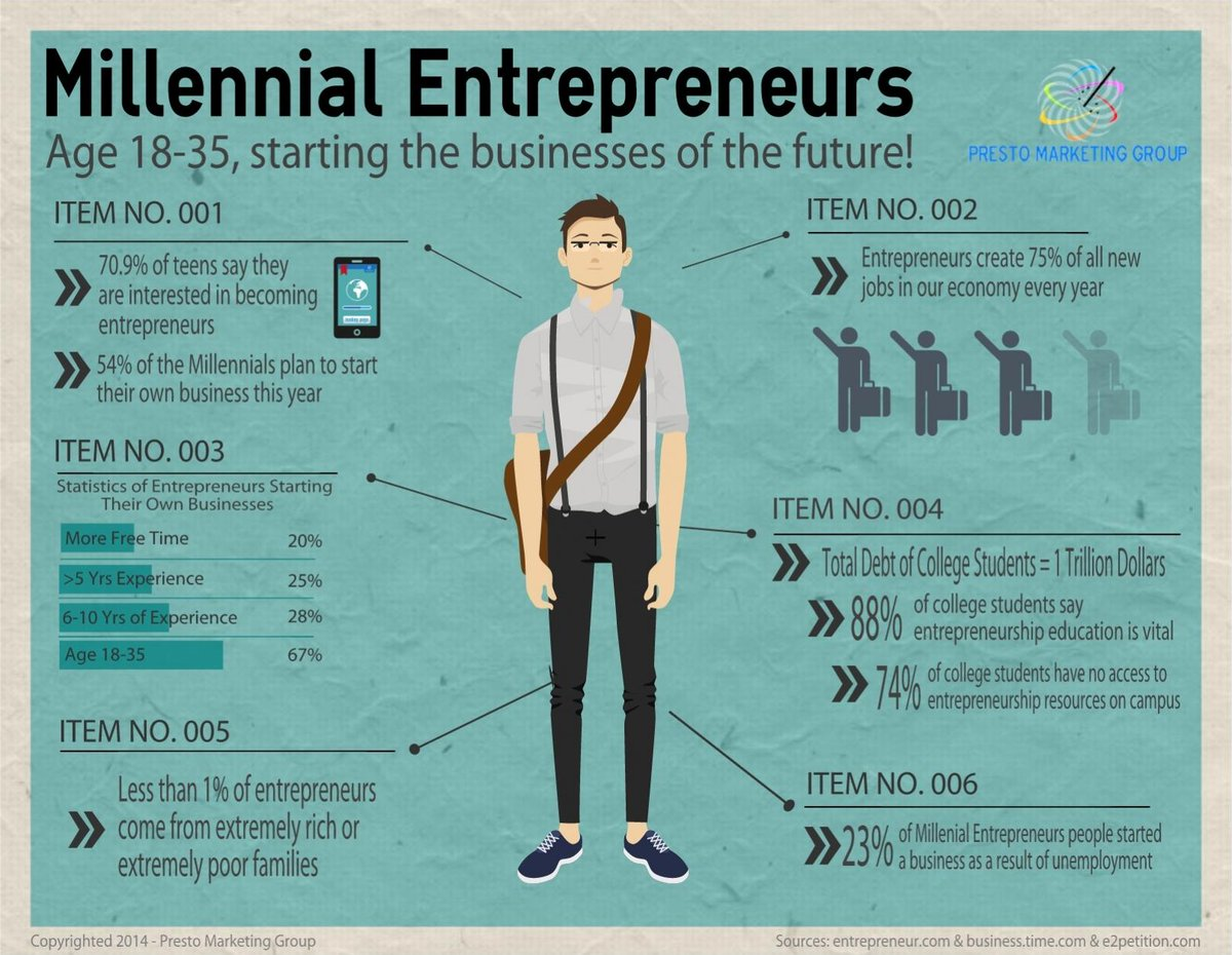 A4. Pursuing #entreprenership w/o having to work for the man for #healthcare! #MillennialMon @YoungInvincible http://t.co/6yFERljqMC