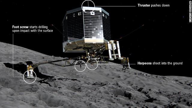 Missione Rosetta in Diretta Live: atterraggio Cometa 67P