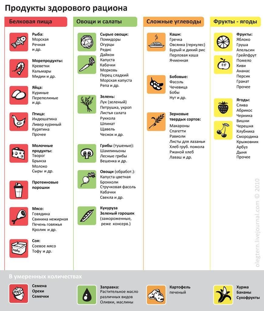 список разрешенных при похудении продуктов