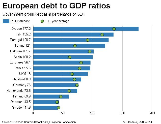 us and eu zone debt problem Destabilisation in greece was a major debt 'haircut' - where creditors have to bear some of the losses by writing off the debts - and the sooner the better.