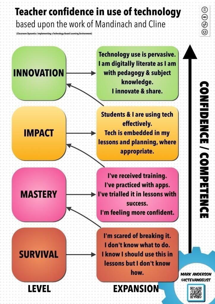 """@ICTEvangelist: I created this to support with planning teacher CPD against confidence #BettChat http://t.co/JtjCSBr8l9"" #abed"