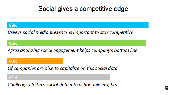 """86% of organisations agree analysing social engagement helps company's bottom line"" @HoleyTonal #SMLondon http://t.co/M081aDlx82"