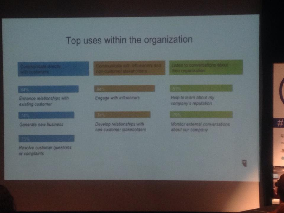 Organizations using social media to.. Some stats by @holeytonal #smlondon http://t.co/dxxggjKyhs