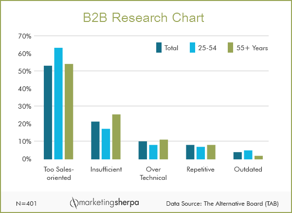 [#B2B Research Chart] How do prospects really feel about your #marketing? http://t.co/tdUJPF3nAM http://t.co/9c3wxKTyxS