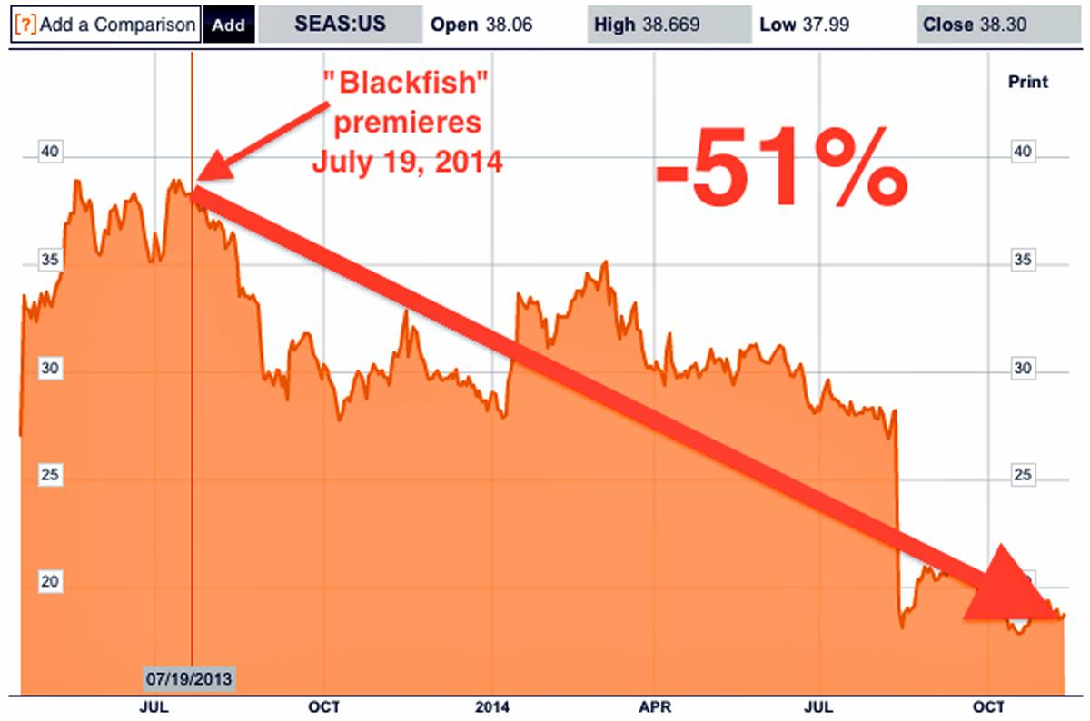 Seaworld shares since Blackfish was released http://t.co/pYXm5cP9C4 http://t.co/4qZKXrg8wo