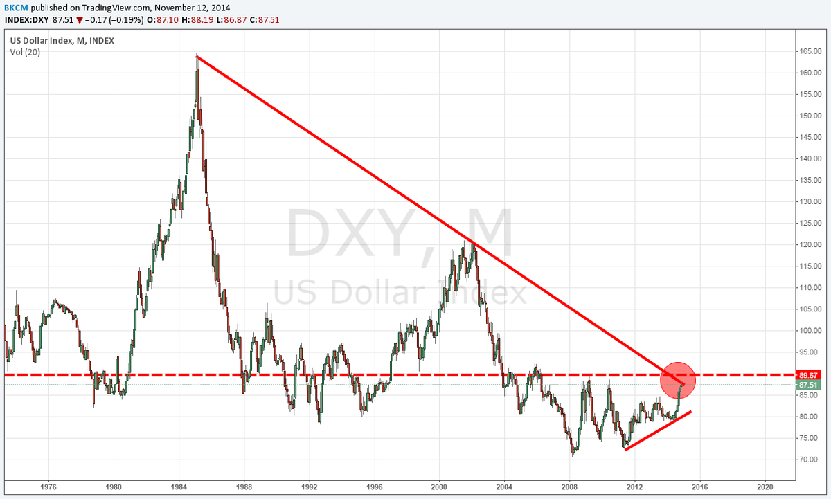 ECB may decide RT @BKBrianKelly: Moment of truth is upon us, will FED let $DXY appreciate above 30 year downtrend? http://t.co/fGpRXaZeIt