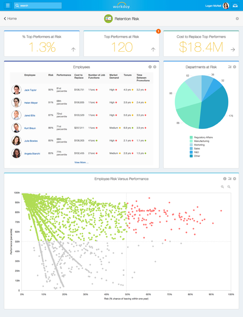 Workday dashboard: predicting which employees likely to leave