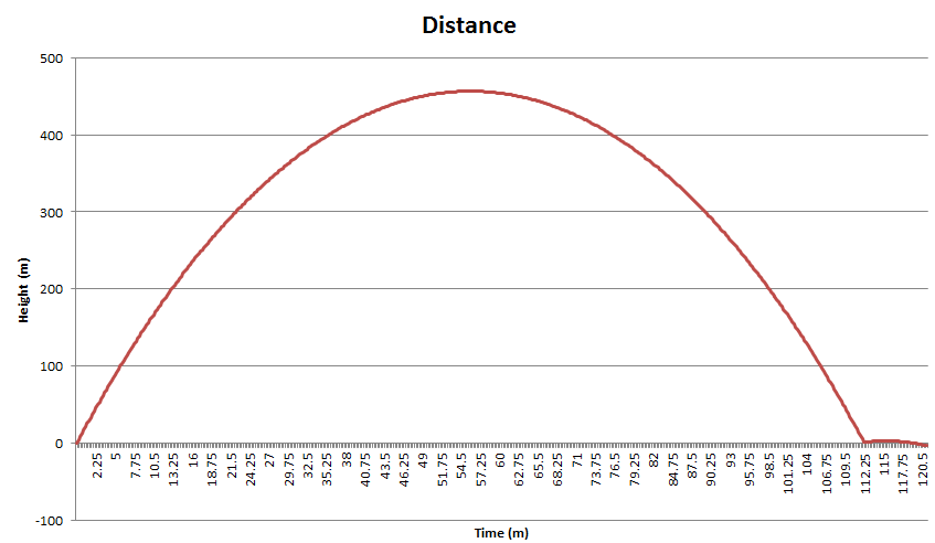 15:33, 17:26 and 17:33 means 113min and 7 min bounces.  Dougbouncestimates = 0.285m/sec to 455m and 0.019m/sec to 3m http://t.co/fRbwHSgh4I