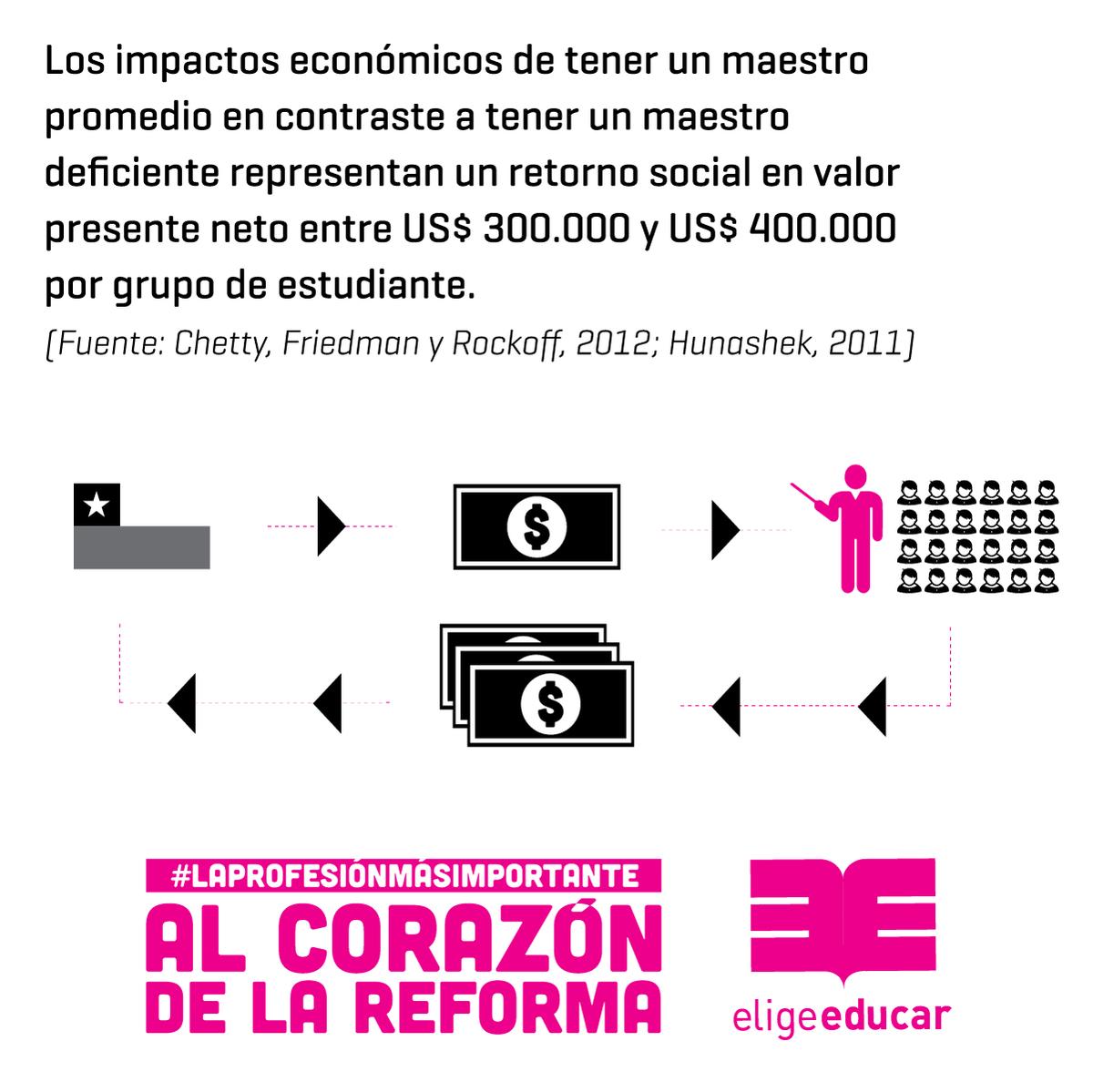 No invertir en profesores cuesta caro. #LaProfesiónMásImportante al corazón de la reforma http://t.co/nq3uZQxW3X http://t.co/HQWs7VRsKu