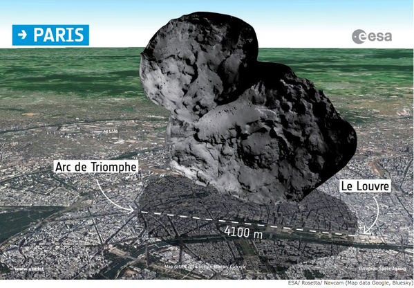 Mission less successful than earlier reports. RT @emax: it appears comet 67P has landed on Paris #badinfographics http://t.co/RG8yEtRs9P