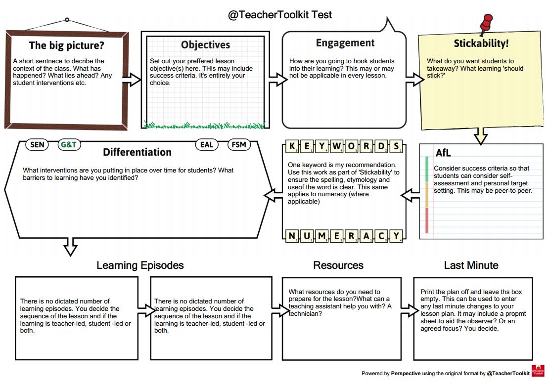 Teacher Toolkit On Twitter My Latest Example Of The Digital 5