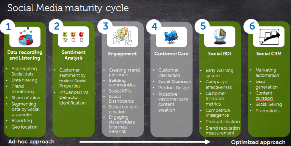 """ICYMI: """"The Right Investments for the Social Analytics Journey: Dell's View"""" w/@Shree_Dandekar http://t.co/NhrAWVlx2s http://t.co/RSkkll3ZsR"""