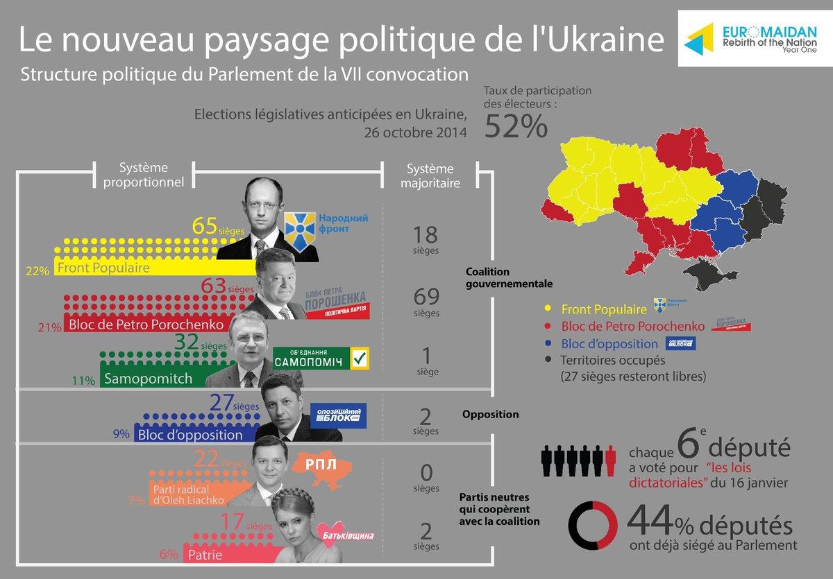 Le nouveau paysage politique de l' #Ukraine.  100% des bulletins de vote ont été traités. http://t.co/TPjEg55F8e