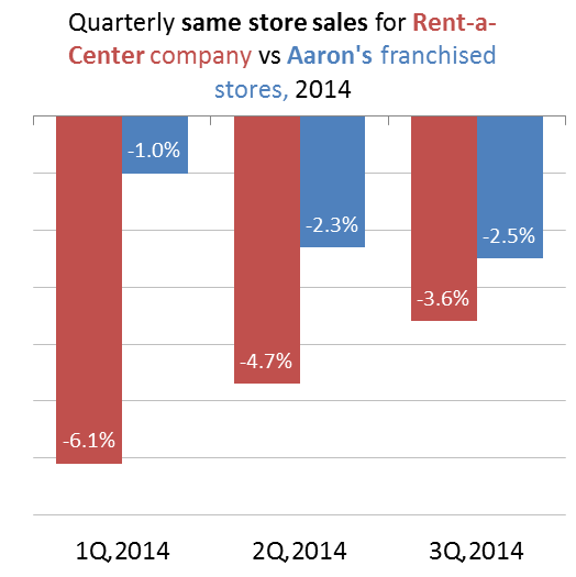 2014 quarterly same store sales for Rent-a-Center company stores vs Aaron's franchised stores