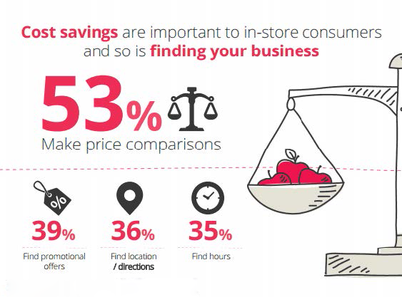 Consumers' In-Store Smartphone Usage [INFOGRAPHIC] - http://t.co/BBbHUkKtqM   #MobileMarketing #mCommerce http://t.co/NvxzJ4IDTh