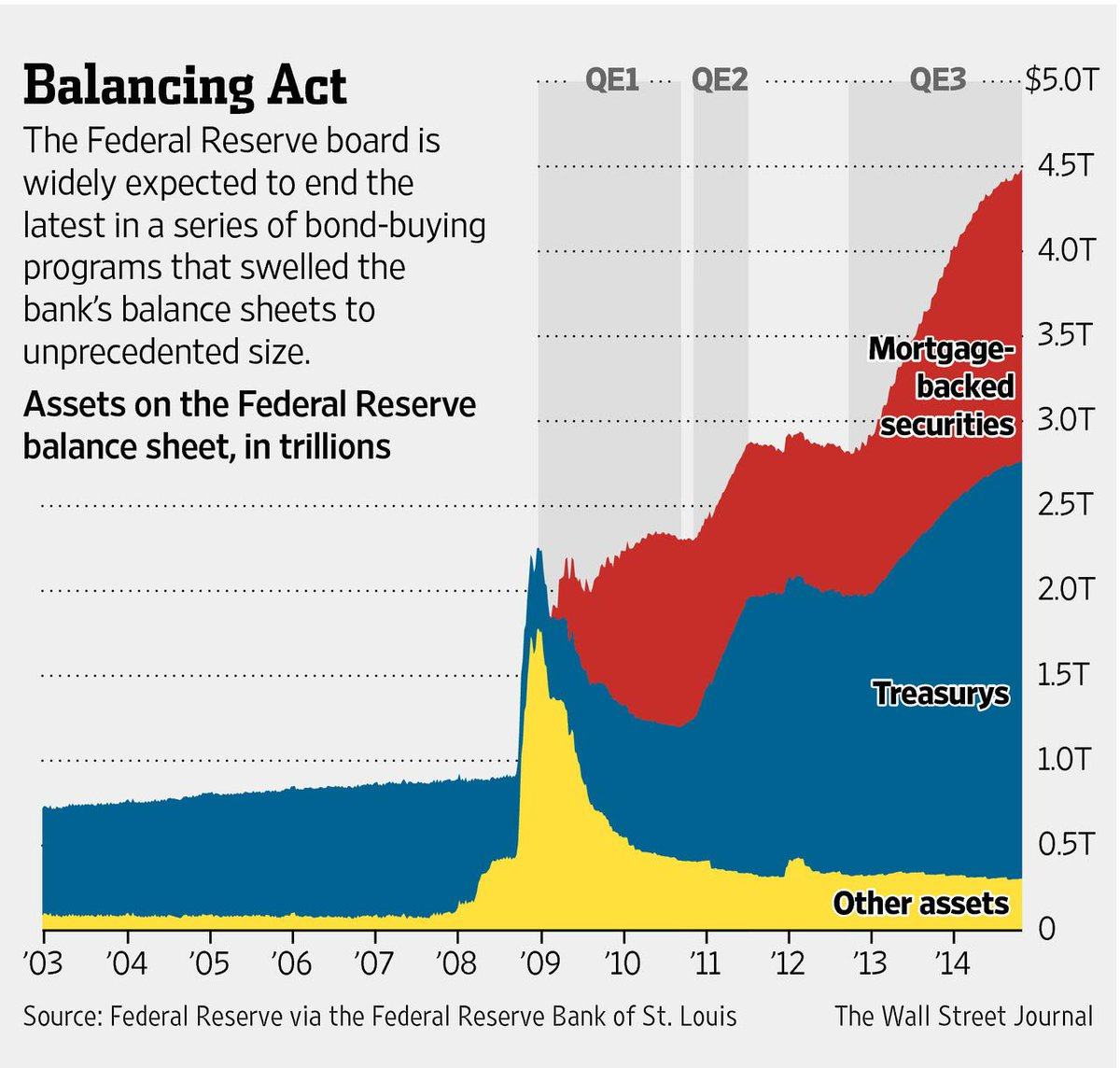 The Rise and (Eventual) Fall in the Fed's Balance Sheet |Federal Reserve Balance Sheet Duration