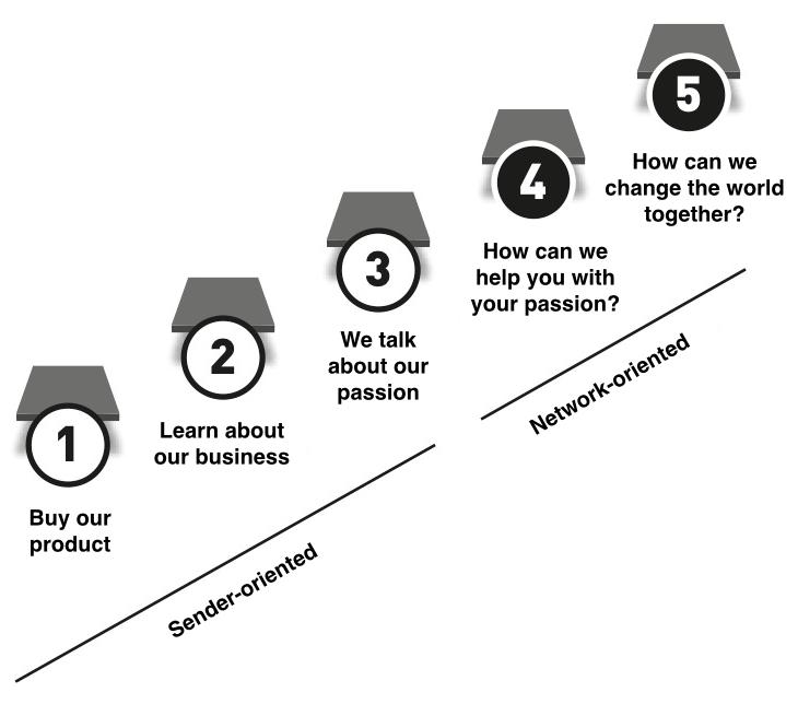 Let's Give Them Something To Talk About – #contentstrategy  for #socialmedia - a quick guide http://t.co/pcI2E5ORo9 http://t.co/nMrzTsdOi7