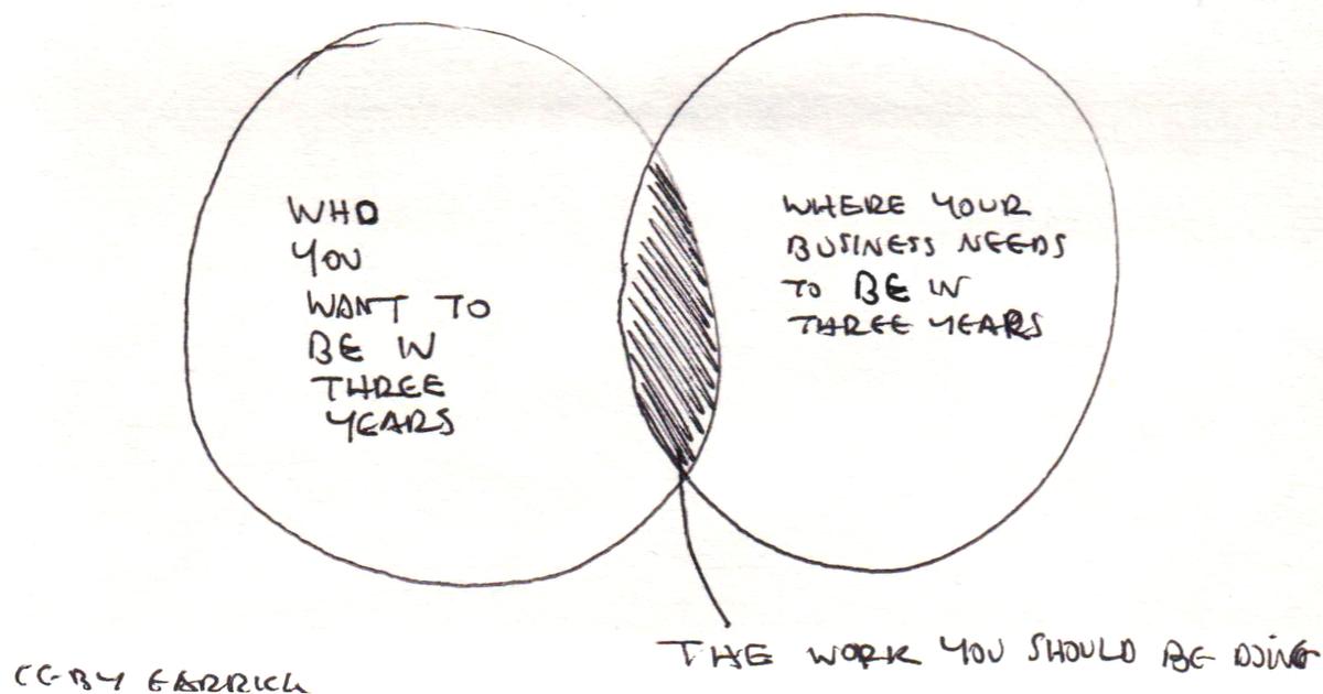 Garrick vanBuren - The work you should be doing.