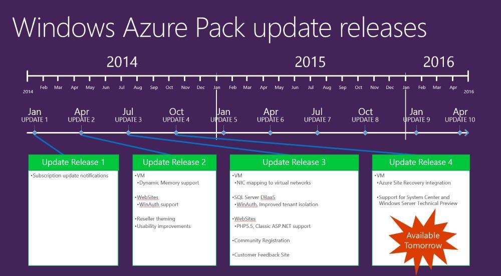 Azure Pack Roadmap and Ecosystem http://t.co/Axg3QBgeqw #WAPack http://t.co/G84hrfFyUk