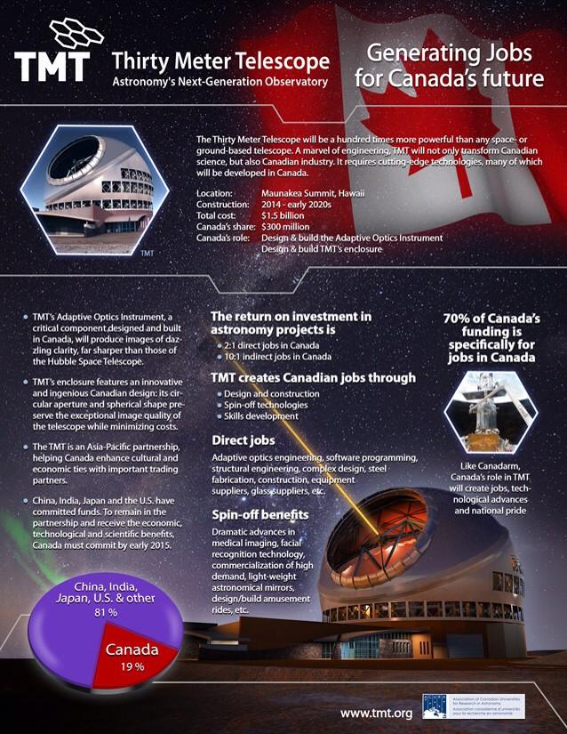 TMT will create jobs & drive innovation. Canada's funding is for Canadian #jobs (10:1 indirect ROI).  #telescopes http://t.co/Z9Ev1KbgGD