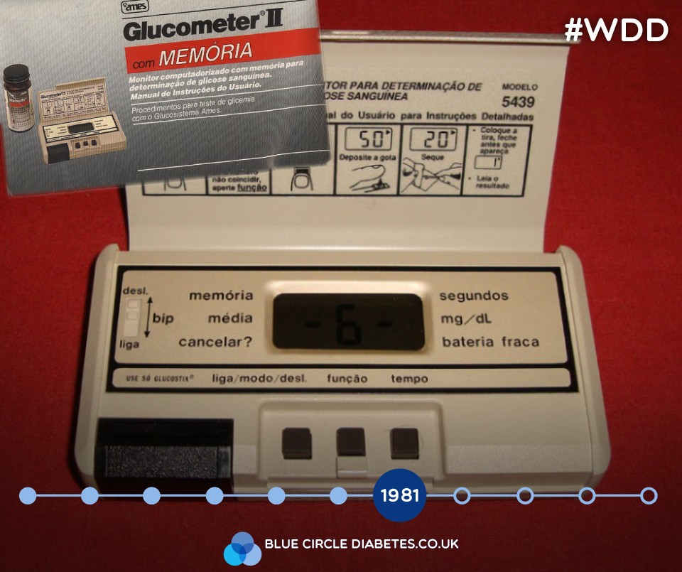 1981: The first portable blood meters are invented. Called the Glucometer #WDD #WorldDiabetesDay