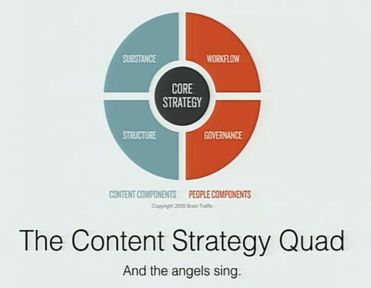 #contentstrategy quad per @mikepetroff #confabedu http://t.co/JVdFhiQsng