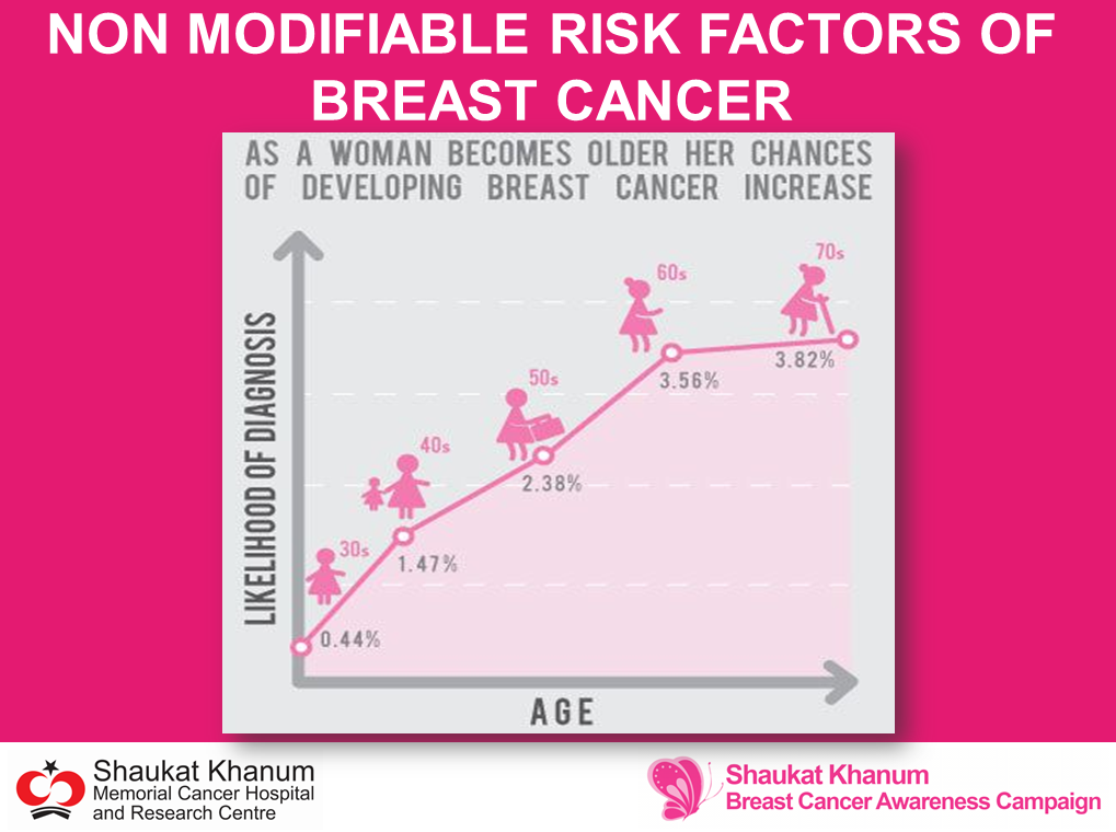 the risk factors of breast cancer essay Control of specific modifiable breast cancer risk factors as well as effective  integrated prevention of non-communicable diseases which promotes healthy  diet,.