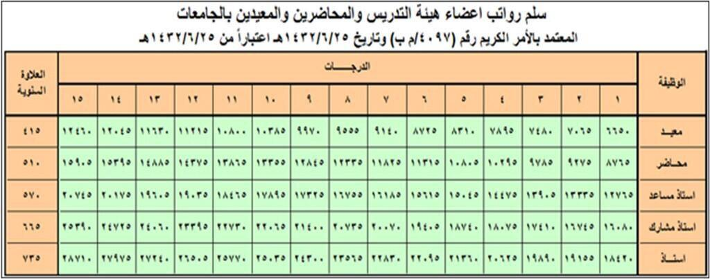 أعضاء هيئة التدريس On Twitter سلم رواتب أعضاء هيئة التدريس والمحاضرين والمعيدين بالجامعات السعودية Http T Co Gj7ma8mept