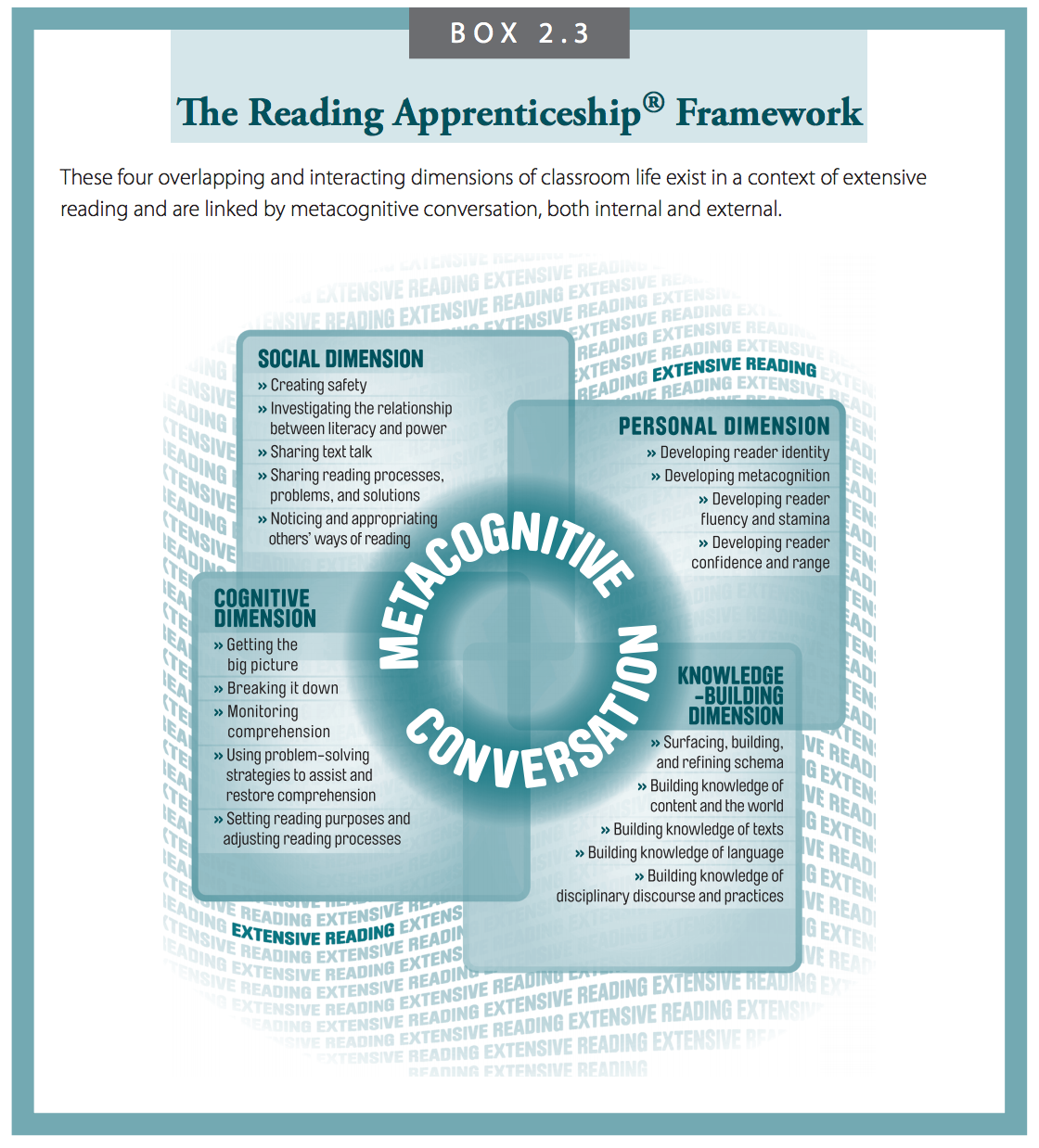 cognitive dimension of the reading apprenticeship Reading apprenticeship mn they develop a self-awareness as readers and set their purposes and goals for improving their academic reading cognitive dimension.