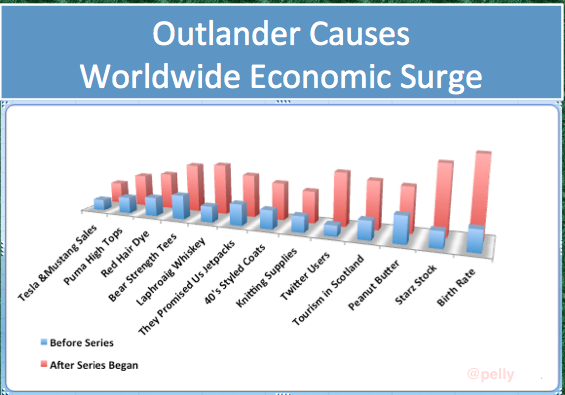 """@pellicott1: @allow83 @OutManders Thinking about economic impact of Outlander so I faked a chart! #HeyItCouldHappen http://t.co/tEQnCmVVk3"""