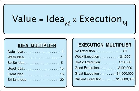 @McFunkypants It's all in the execution. See this chart by @sivers http://t.co/RLAPv0nIGT