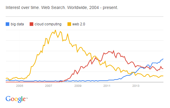 Google Trends for Big Data, Cloud Technology, Web 2.0