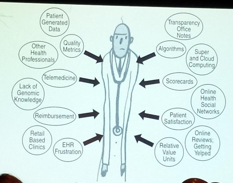 #Doctors being squeezed by many new trends in #healthcare & #tech. Via @EricTopol @NYeHealth #DHC14 http://t.co/5EMQKFPMlZ