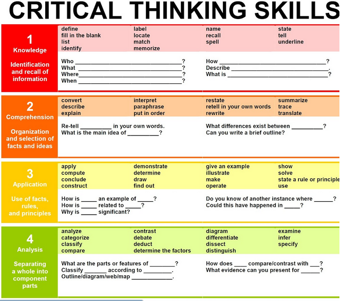 critical thinking and analysis