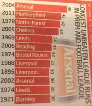 Longest Unbeaten Runs In The Football League! #AFC #htfc #nffc #CFC #lufc #RFC #BristolRovers #LFC #BFC http://t.co/6Lt7ts5MS5