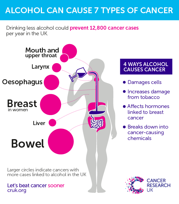 Cancer Research Uk On Twitter Quot Alcohol And Cancer