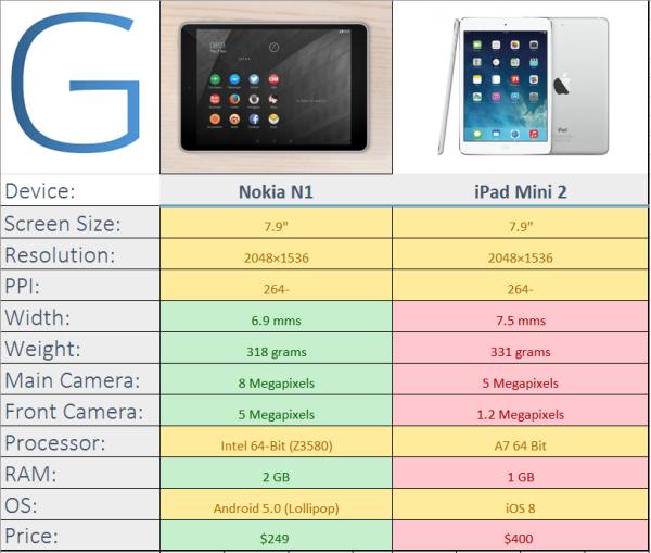 Nokia N1 Vs iPad Mini 3 - http://t.co/vxGaPc6lE1 http://t.co/ThG3649LCK