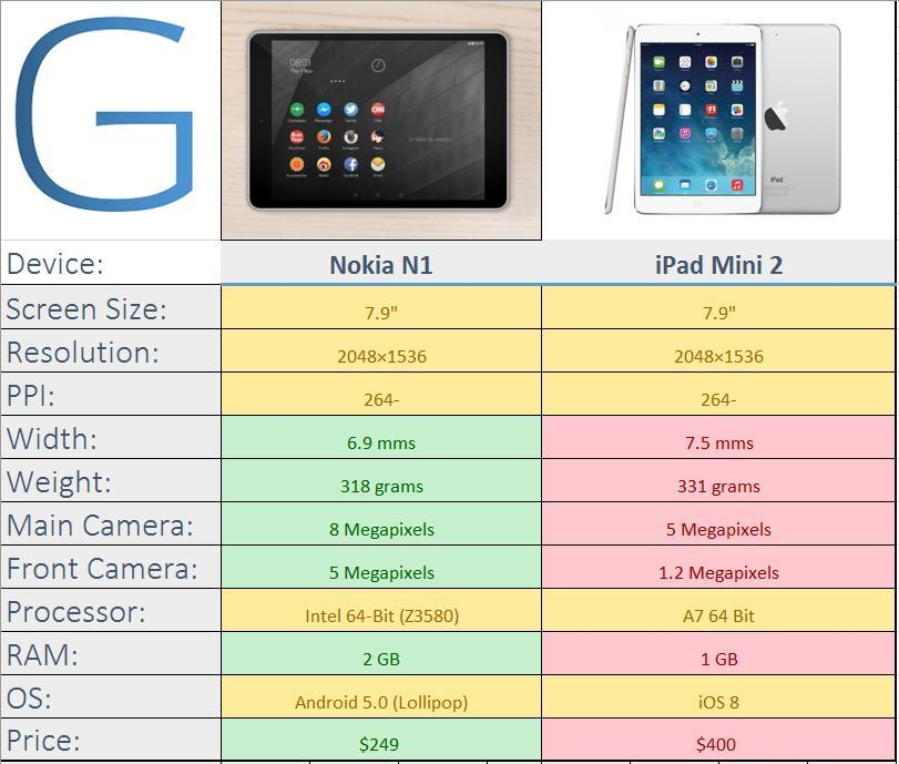 #NokiaN1 vs #iPadMini2 (Credits: @GeekOnGadgets ) http://t.co/TppHFvzrf9