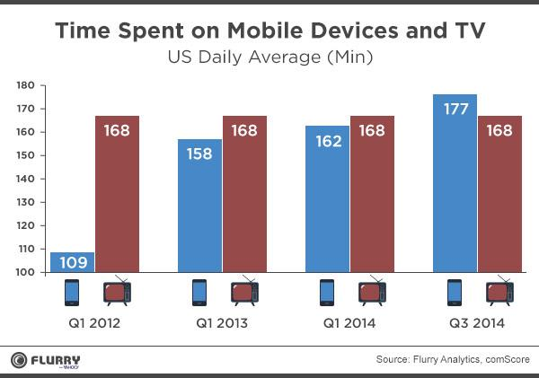 Time on mobile has passed TV in terms of time spent in US. (Source: http://t.co/y6vZ2PxzWg)  via @pkedrosky http://t.co/373VwdYlGb