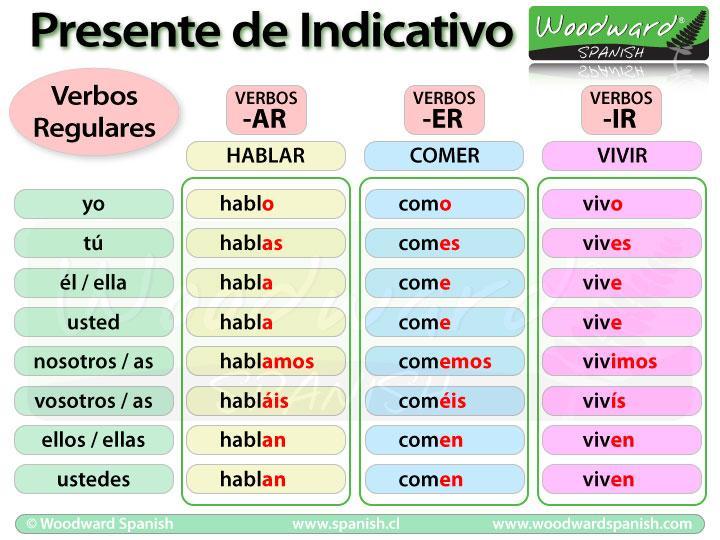 Spanish verb conjugation in the present tense - Verb conjugation table spanish ...