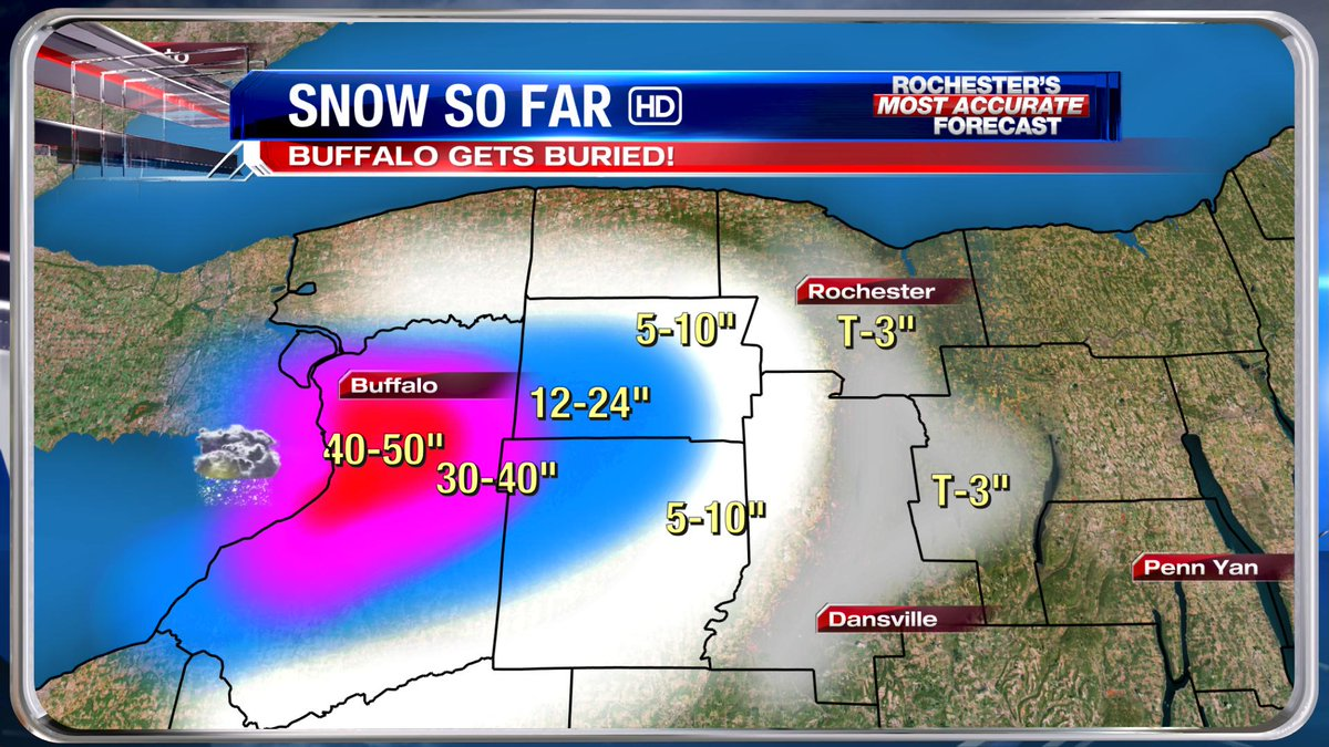 """I guess that 59"""" from yesterday's futurecast WASN'T wrong, after all! Rough numbers SO FAR. WOW. #NYwx #LakeEffect http://t.co/kkVoT0n8mv"""