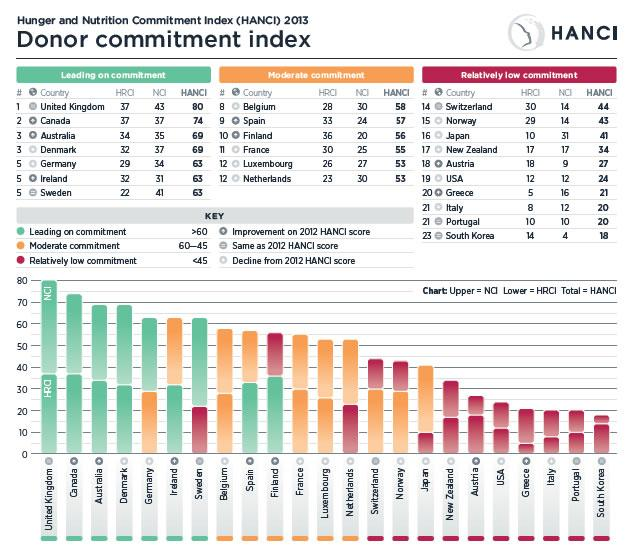New index on political commitment to tackling #hunger & #undernutrition - where are the #BRICS? #hancindex http://t.co/iwVymp6Yvb