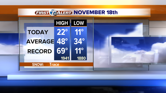 IT HAS NEVER BEEN COLDER ON THIS DAY THAN TODAY We tied the old record set in 1880! That's 134 years ago #backchannel http://t.co/bSmavMicys