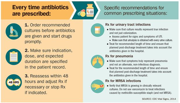 Helpful tips for healthcare providers to help keep antibiotic use under control #SaveAbx #AntibioticDay http://t.co/W6Rtc8qBoo