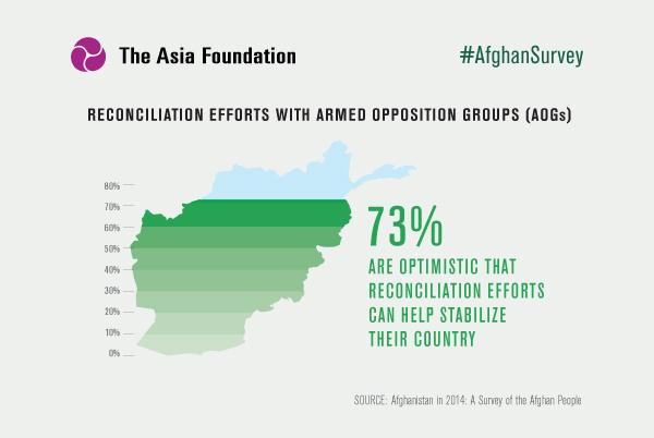 73% of Afghan citizens are optimistic on reconciliation efforts & stabilization http://t.co/cGYWP2TtnW #AfghanSurvey http://t.co/O6iHOQ5cD2