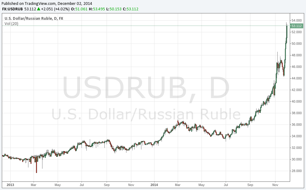 Russian Ruble Has Biggest Plunge Since 1998 Crisis  http://t.co/jkUxZN09Dp $USDRUB chart http://t.co/BRmK2squsq