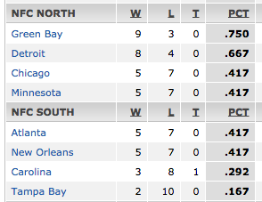 The NFC South standings just look like a continuation of the NFC North standings: http://t.co/rsxzEOrIeC